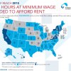 Affordable Housing Out of Reach at Minimum Wage