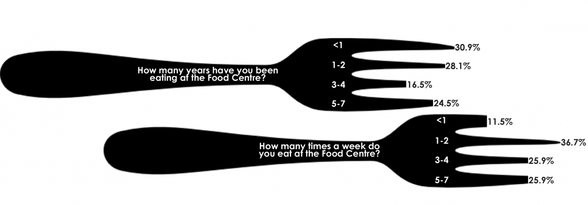 Food centre meal user statistics