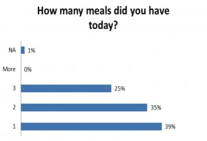 HOC graphic, meals per day