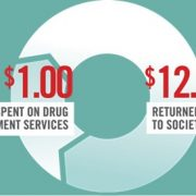 Graphic showing that for every dollar spent on Drug treatment services, $12 is returned to benefit society.