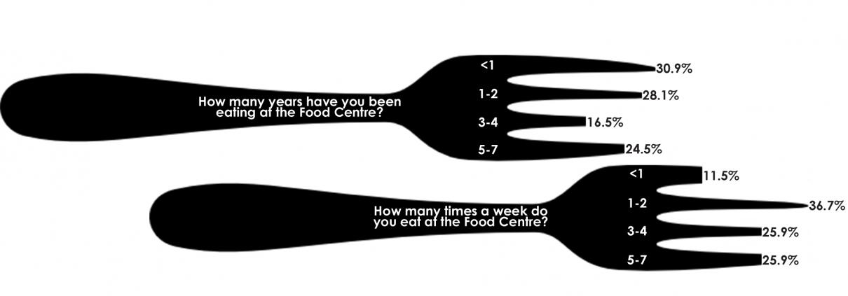 Food centre meal user statistics