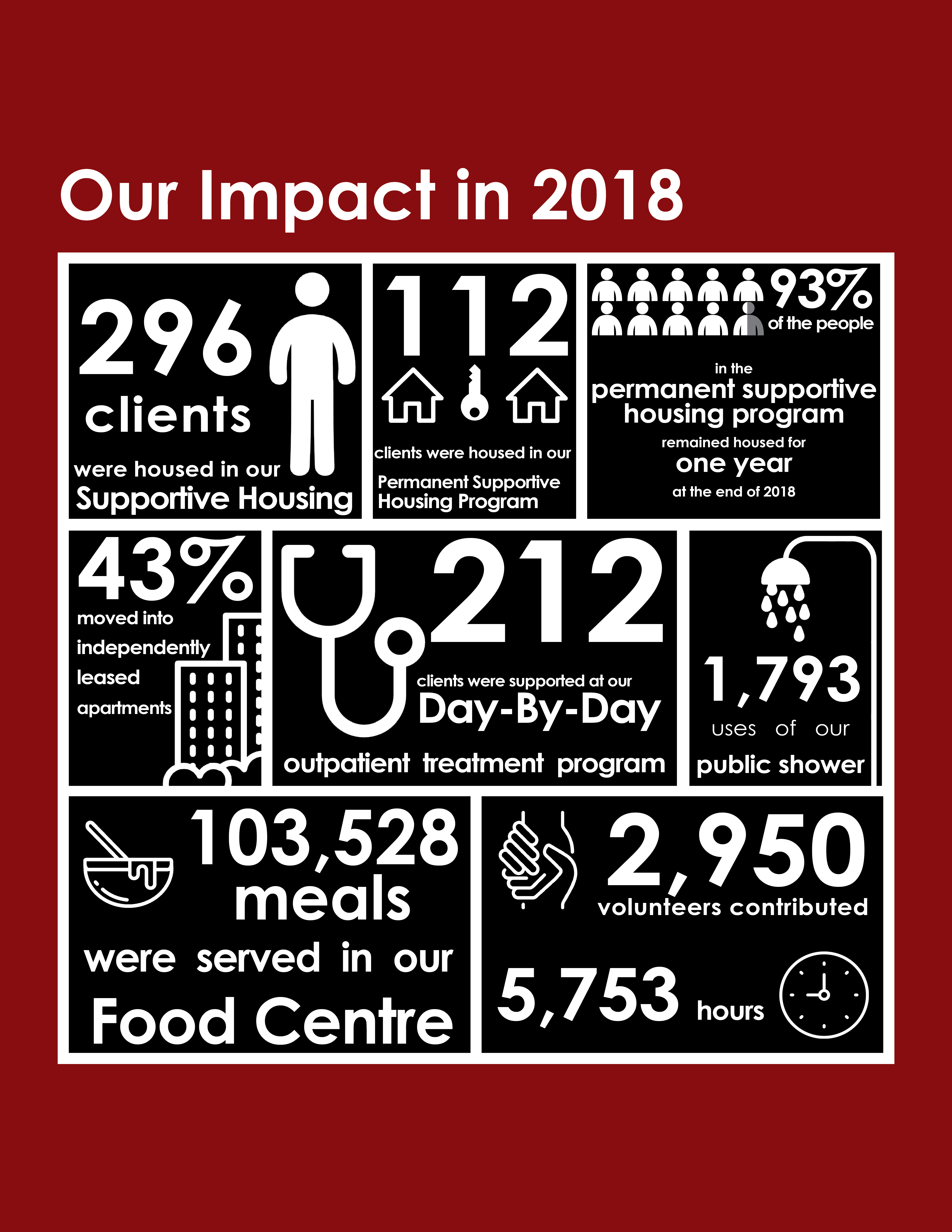 Annual Report 2018 - House of Charity